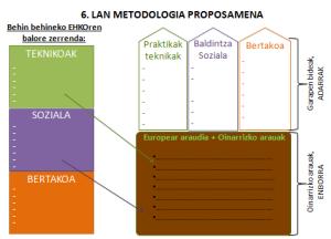 Lan metodologia
