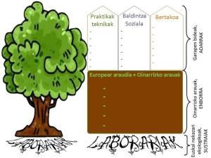 Lan metodologia - Zuhaitzaren sinbologia